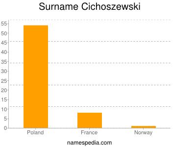 Surname Cichoszewski