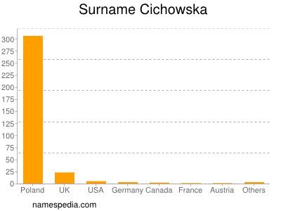 Surname Cichowska