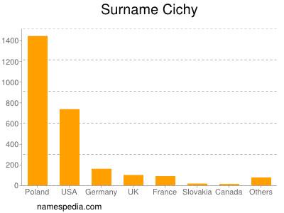 Surname Cichy