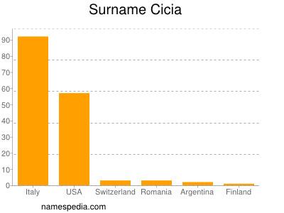 Surname Cicia