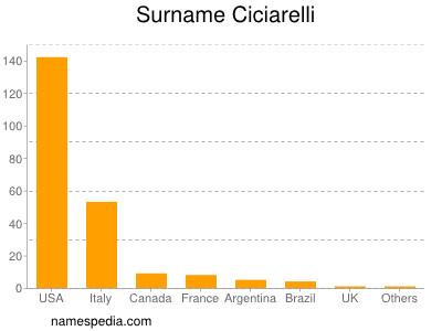 Surname Ciciarelli