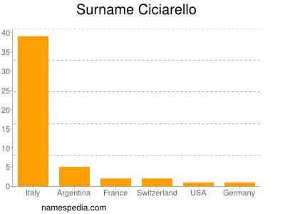 Surname Ciciarello