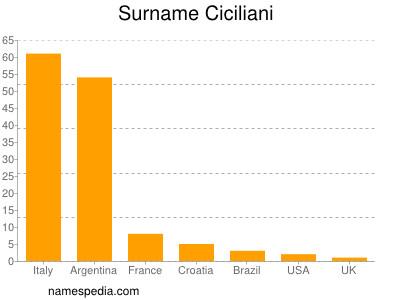 Surname Ciciliani