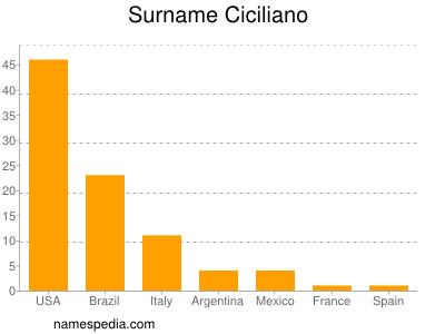 Surname Ciciliano