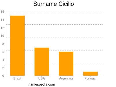Surname Cicilio