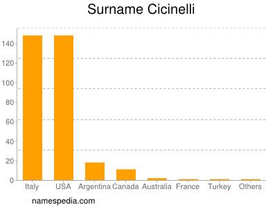 Surname Cicinelli