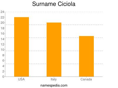 Surname Ciciola