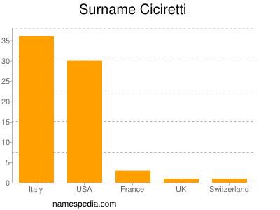 Surname Ciciretti
