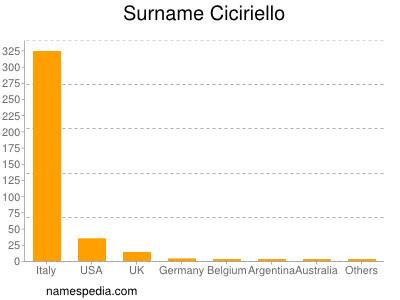 Surname Ciciriello