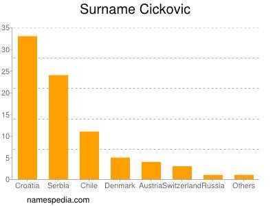 Surname Cickovic