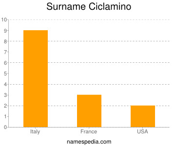 Surname Ciclamino