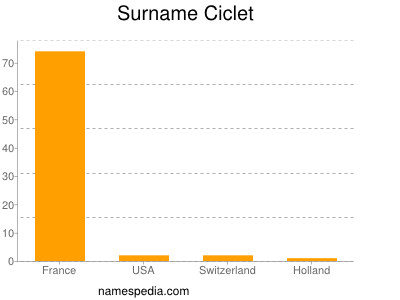 Surname Ciclet