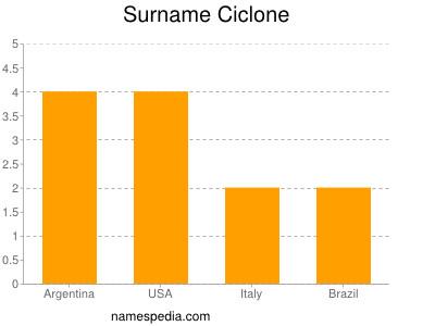 Surname Ciclone