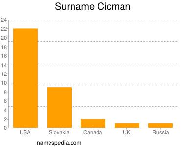 Surname Cicman