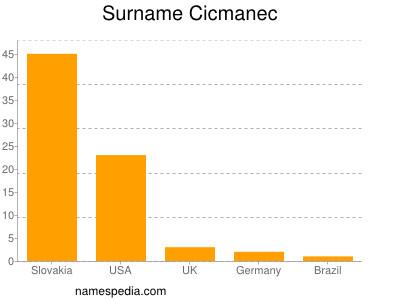 Surname Cicmanec