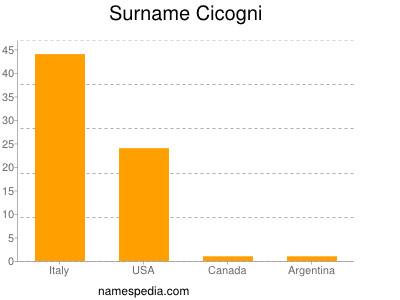 Surname Cicogni