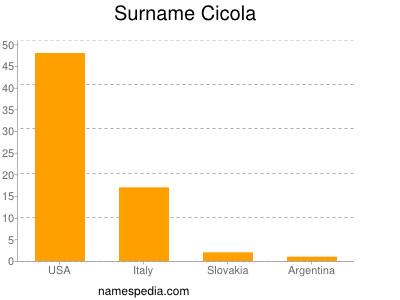 Surname Cicola