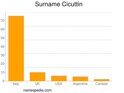 Surname Cicuttin