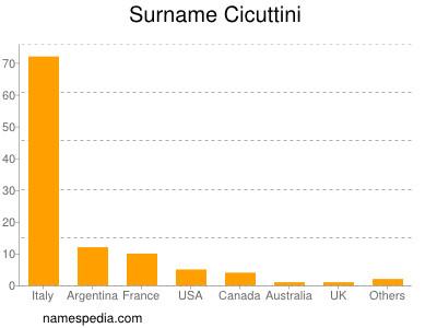 Surname Cicuttini