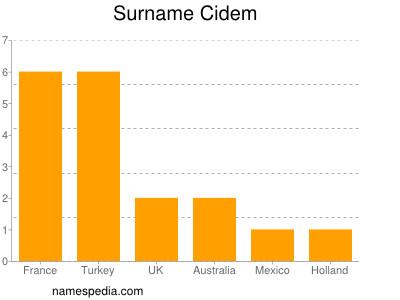 Surname Cidem