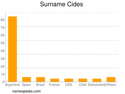 Surname Cides