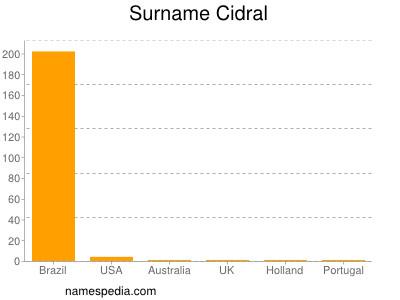 Surname Cidral