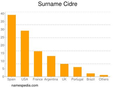 Surname Cidre
