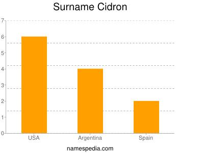 Surname Cidron