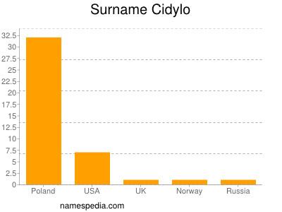 Surname Cidylo