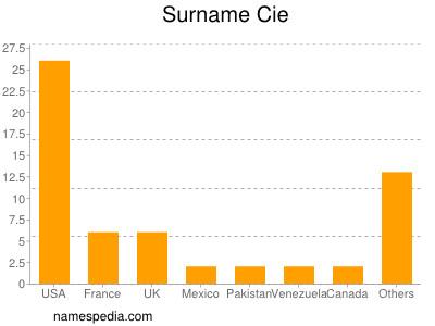 Surname Cie