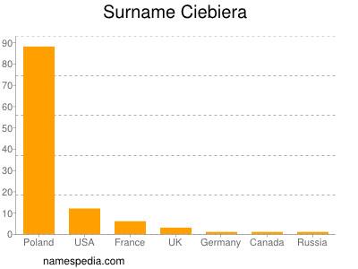 Surname Ciebiera