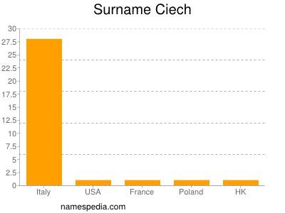 Surname Ciech