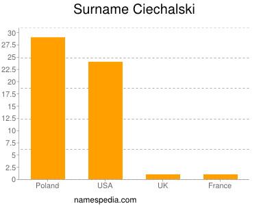 Surname Ciechalski