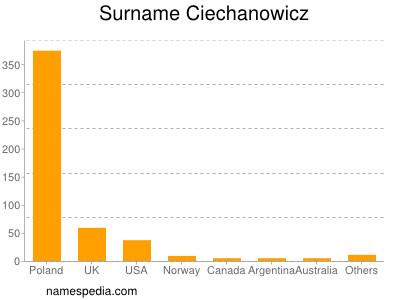 Surname Ciechanowicz