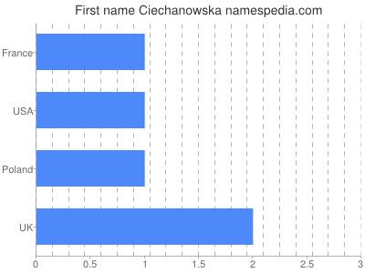 Given name Ciechanowska