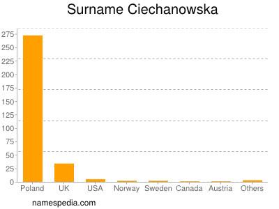 Surname Ciechanowska