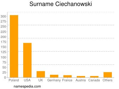 Surname Ciechanowski