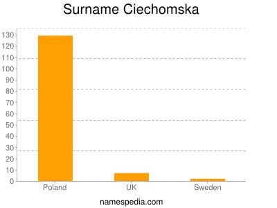 Familiennamen Ciechomska