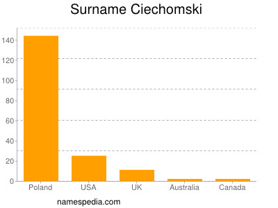 Surname Ciechomski
