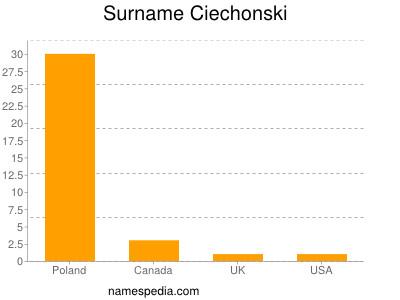 Surname Ciechonski