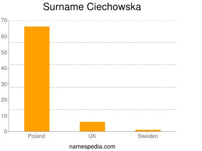 Surname Ciechowska