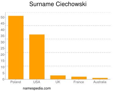 Surname Ciechowski