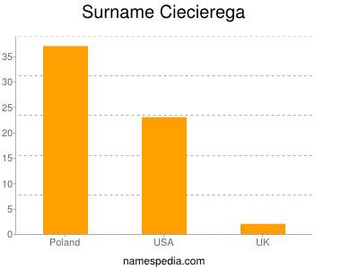 Surname Ciecierega