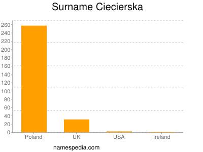 Surname Ciecierska