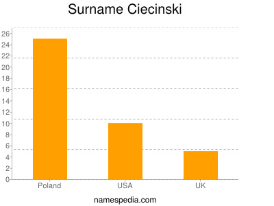 Surname Ciecinski