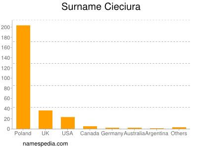 Familiennamen Cieciura