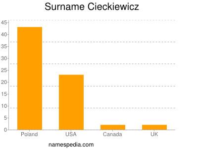Surname Cieckiewicz