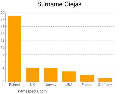Surname Ciejak