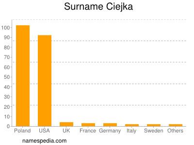 Surname Ciejka