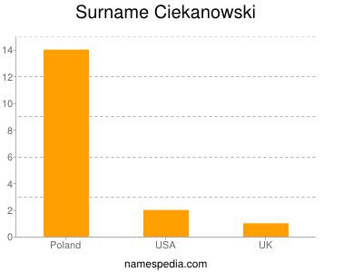 Surname Ciekanowski